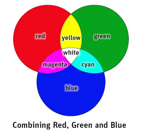 three primary colors of light the three pigments color light science activity