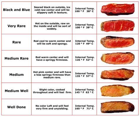 steak temperatures cooking steak temperature
