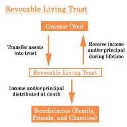 living trust inside advisor revocable living trust aging tree