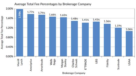brokerage fees comparison average adviser fees charged by brokerage fees are declining