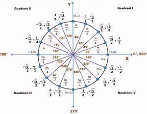 Animated Trigonometry