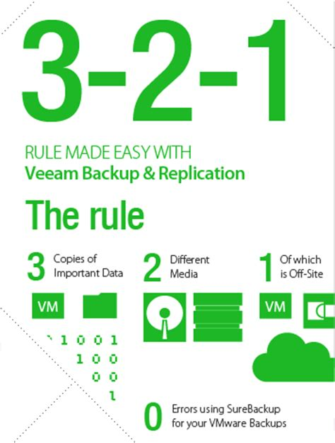 unique  cases   veeam cloud connect