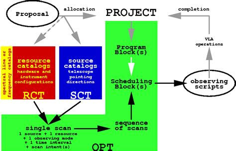 the observation preparation tool web application science