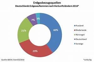 Wasserverbrauch Deutschland 2016 : meckpommstrom ~ Frokenaadalensverden.com Haus und Dekorationen