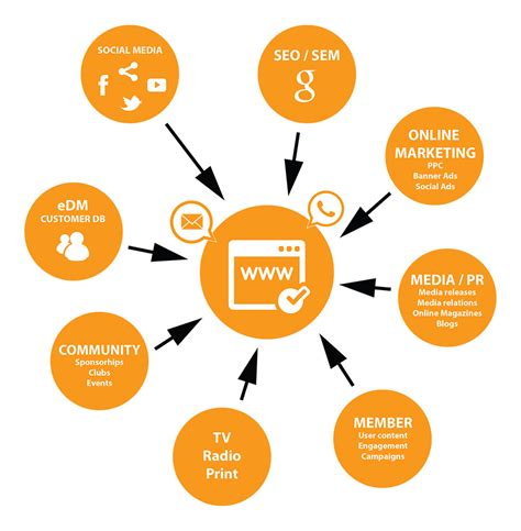 Website Marketing by Digital Marketing Plan