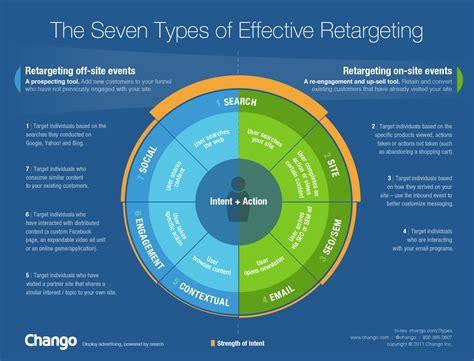 Digital Strategist by Banks Include Retargeting As Part Of Digital Marketing