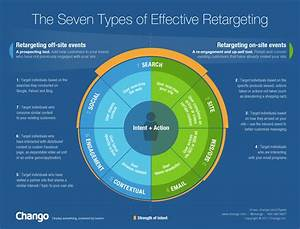 Banks Include Retargeting As Part Of Digital Marketing ...