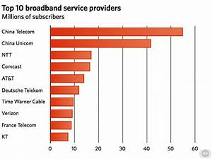 Just two Chinese ISPs serve 20% of world broadband users ...