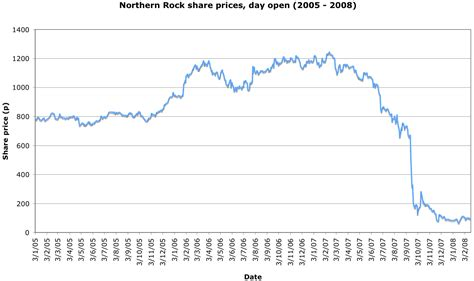 File:Northern Rock share price 2005-2008.png - Wikipedia