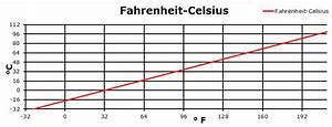 Tabelle Fahrenheit Celsius