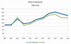 Petrol Vs Diesel Prices In South Africa  2006  U2013 2016