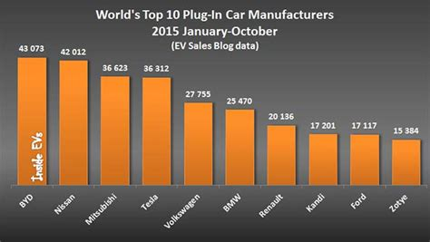 Electric Car Manufacturers by China S Byd Is World S Largest Ev Manufacturer Gas 2