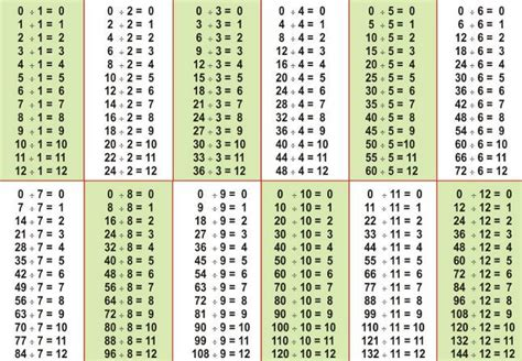 division  natural numbers division chart math