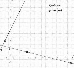 Schnittpunkt Mit Y Achse Berechnen Lineare Funktion : lineare funktionen zeichnen bk unterricht ~ Themetempest.com Abrechnung