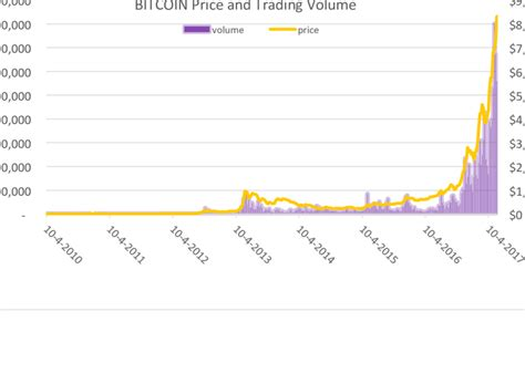 This chart shows the usd value of bitcoin at the first of each month. Bitcoin price and volume from 2010 to 2017 | Download ...