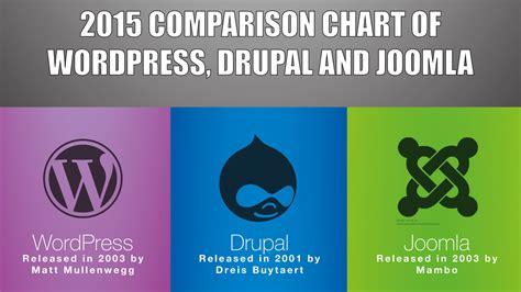 content management system comparison wordpress  joomla