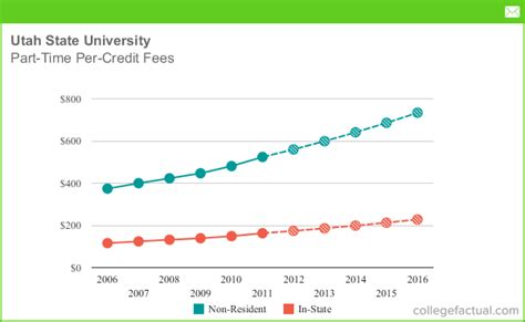 part time tuition fees  utah state university