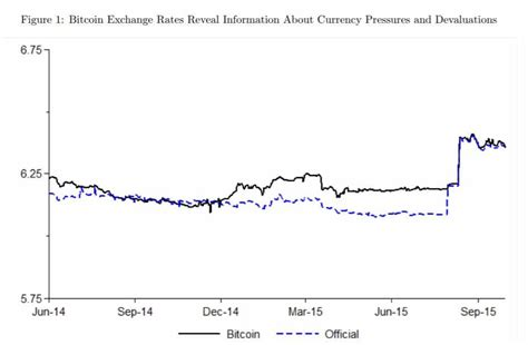 Bitcoin Exchange Rate by Quot Powerful Implications Quot Bitcoin Reveals Government