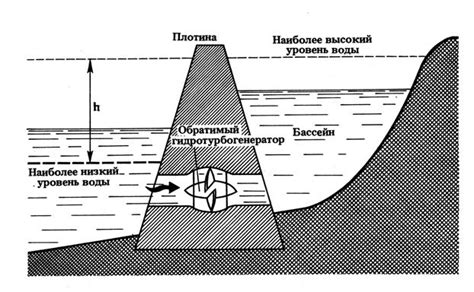 Приливные электростанции принцип работы плюсы и минусы
