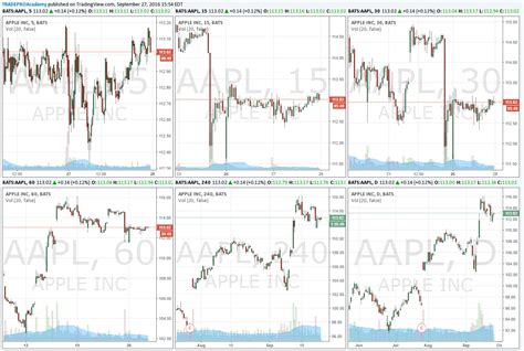 swing trader the best charts for swing trading tradepro academy