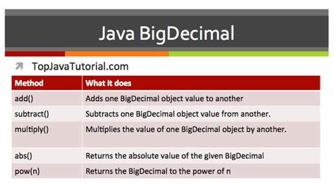performing monetary calculations using bigdecimal in java