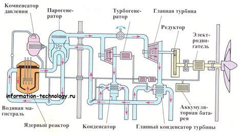 Принцип действия ядерного реактора