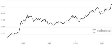 The bitcoin adaptation to the constraints will happen, there option of correct bitcoin usage will emerge. Bitcoin price LIVE: Bitcoin soars past $3500 to hit new high - Latest news updates | City ...