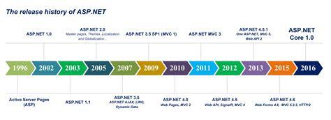 asp net asp net 1 0 part 1 introduction general description and the future of net framework