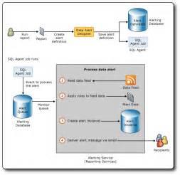 sql report designer reporting services data alerts microsoft docs