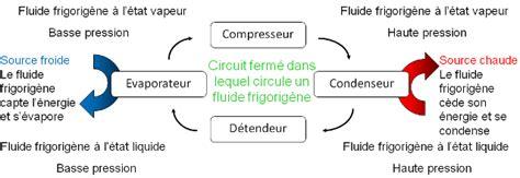 Le Fluocompacte Principe De Fonctionnement by Principe De Fonctionnement