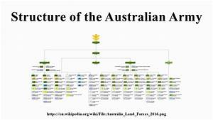 Structure Of The Australian Army
