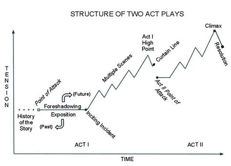 structure   act plays structured writing narrative