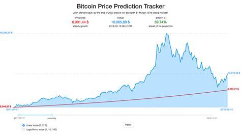 Bitcoin price today & history chart. Bitcoin Price Prediction Tracker
