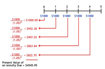Calculation  Calculating Theoretical Present Value. Real Estate Investment Business Plan Sample. Letter Asking For A Pay Raise Template. Thank You For Donation Template. Stair Tread Template. Copy And Paste Symbols Heart. Garden Journal Template. Microsoft Templates Resumes Pics. Resume Examples Simple
