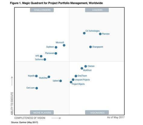 help desk to user ratio gartner gartner magic quadrant for project portfolio management