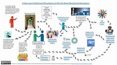 Development Plan Educational Developer Resource Professional Developing