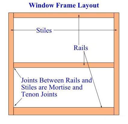 learn    custom window screens  wooden frames