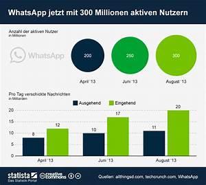 Wie Viele Pflastersteine Pro M2 : der neue mobil gigant whatsapp mit 300 millionen nutzern kroker 39 s look it ~ Markanthonyermac.com Haus und Dekorationen