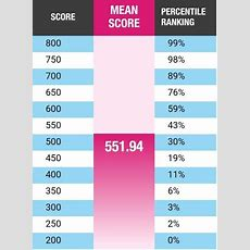 What Does A 640 Score On The Gmat Mean? Quora