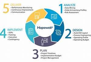 Hopewell Logistics  U00bb Value Added Services