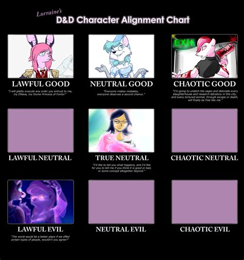 Alignment Chart Template Lorraine S Dand Character Alignment Chart By Lyritwolf On