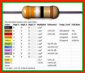 various types of resistors and their color code - 28 ...