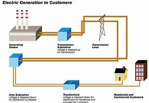 Substation Feeder Diagram
