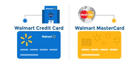 Walmart Credit Card Review Creditloancom®