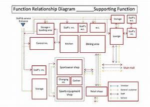 Functional Relationship Diagram