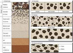 Grain Size Distribution  U2013 Geotechinal Portfolio