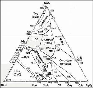 1  Ternary Phase Diagram Of Calcia  Alumina  And Silica