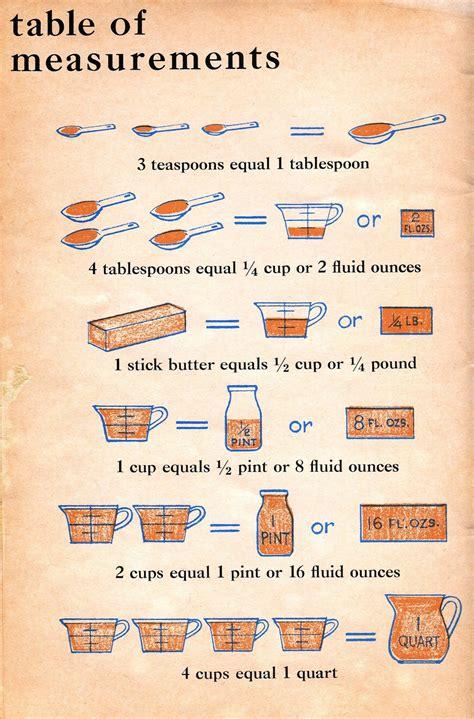 Kitchen Measurements by Bethsoil Kitchen Measurement Table