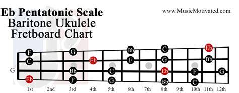 eb pentatonic scale charts  ukulele