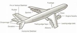 Functionality Of Different Parts Of Aircraft